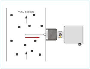 德国MuTec静电粉尘流量开关 测量原理图