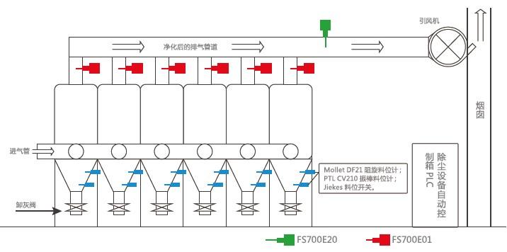 德国MuTec粉尘浓度检测仪布袋除尘器应用