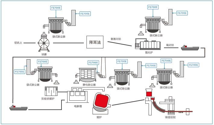 德国MuTec粉尘排放检测仪铝行业应用
