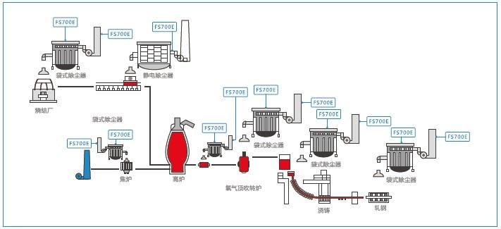 德国MuTec交流静电粉尘仪钢铁冶金行业应用