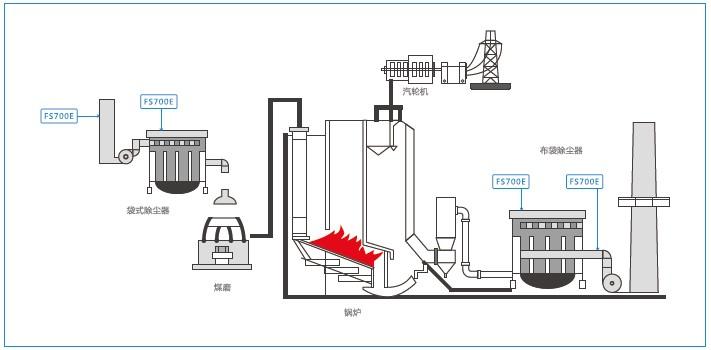 德国MuTec粉尘浓度监测仪火力发电厂应用