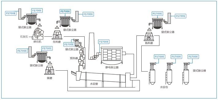 德国MuTec颗粒物排放检测仪水泥厂项目应用